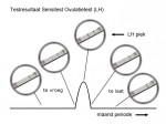 Testresultaten van de ovulatietest tijdens je cyclus.