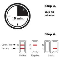 Wacht 15 minuten voor het testresultaat.